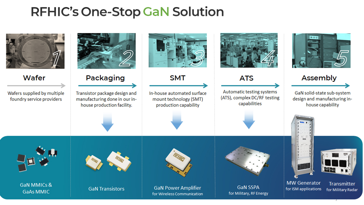 RFHIC's one stop gan solution